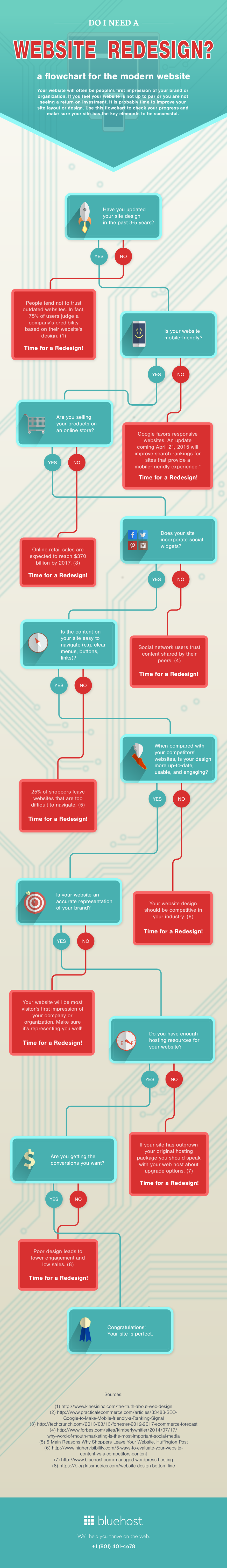 is-it-time-for-a-website-redesign-infographic