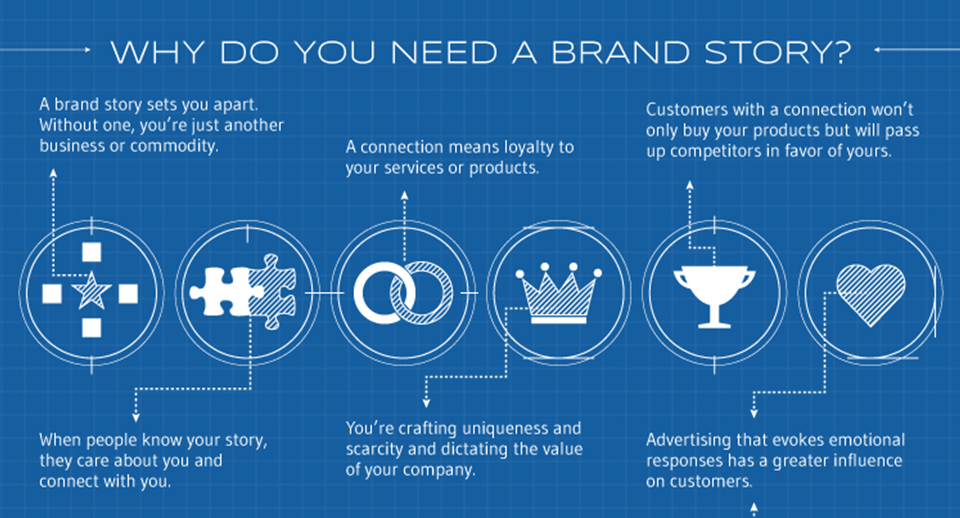 6 reasons why your brand needs to tell a story infographic - Fahouse a story telling architecture ...